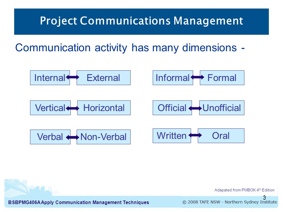 Apply Communication Management Techniques Introduction to ...