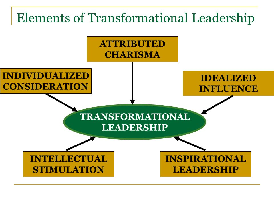 intellectual leadership As leadership expert warren bennis once stated, leadership is the capacity to translate vision into reality great leaders possess dazzling social intelligence, a zest for change, and above all.