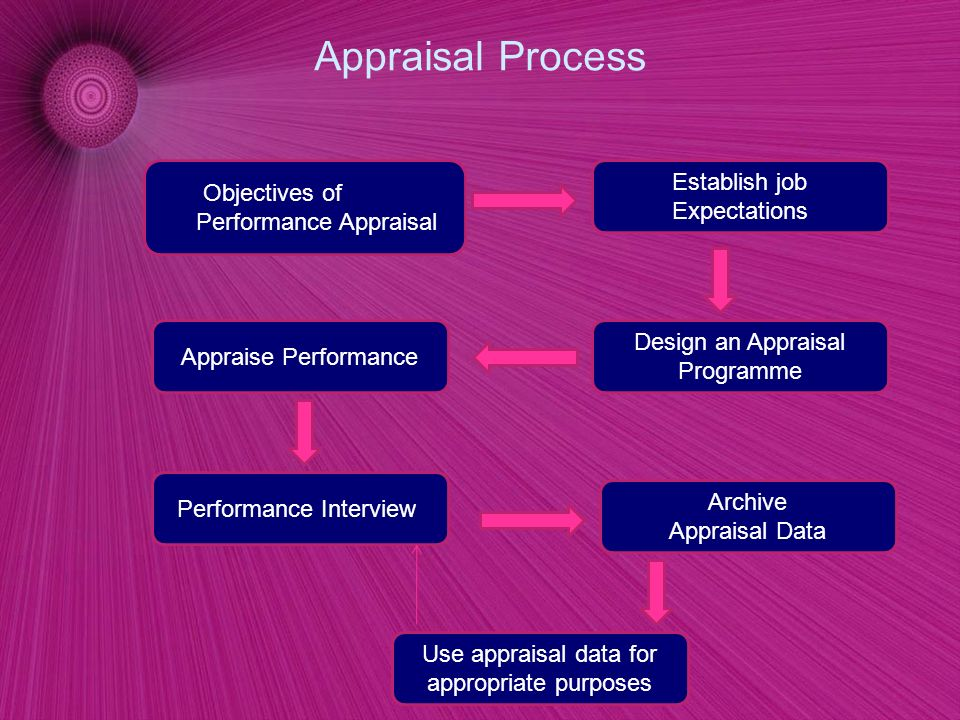 performance appraisal and hr data Performance management is the foundation for employee performance and engagement performance management is larger than the annual performance review the process includes setting clear and specific expectations, and providing specific and ongoing feedback both informal and formal.
