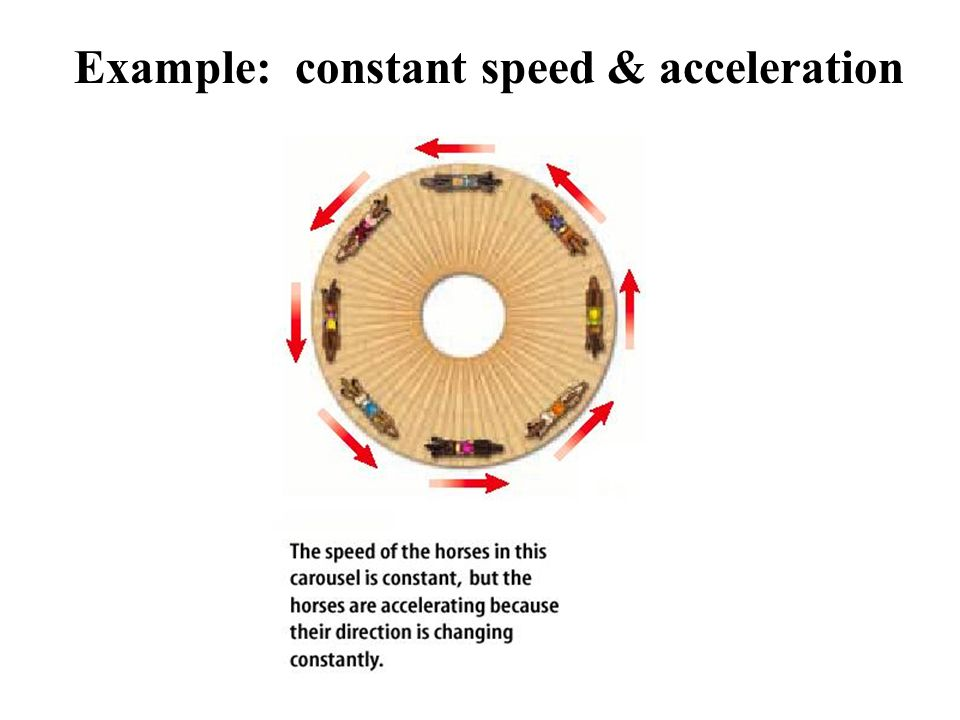 Example: constant speed & acceleration