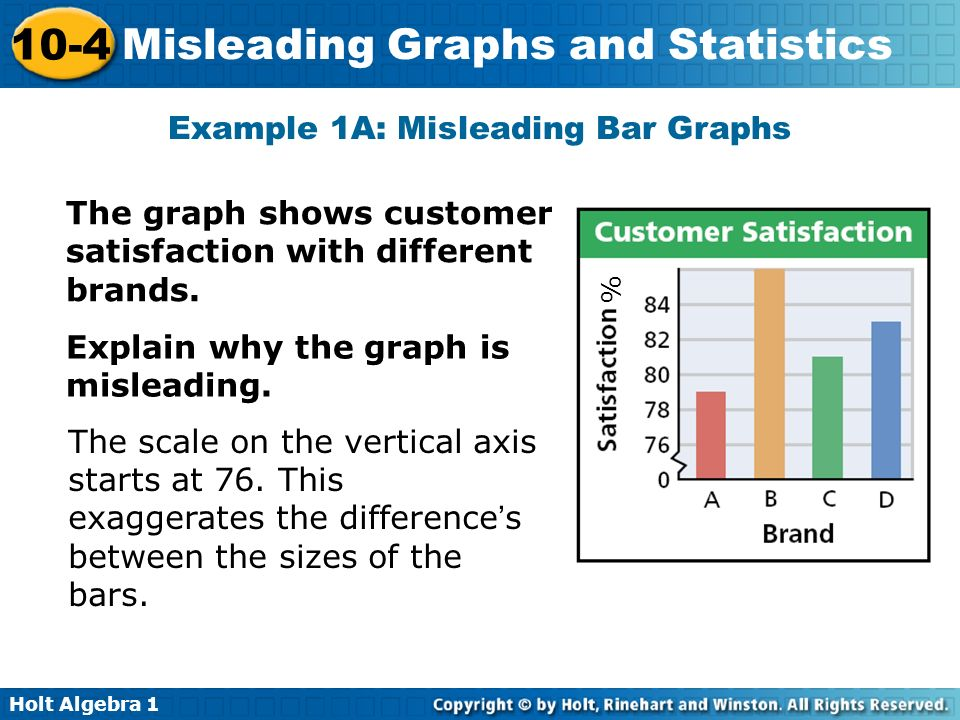 Statistical Graphing - Misleading Graphs Worksheet for 9th - 12th ...