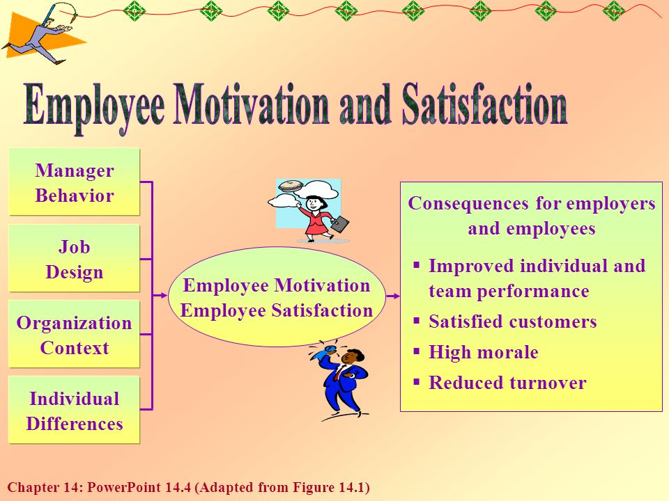 the four contexts of motivation