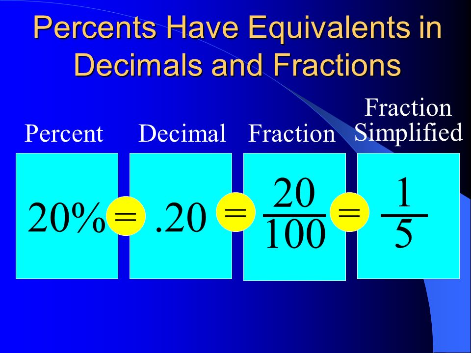 Percents Have Equivalents in Decimals and Fractions