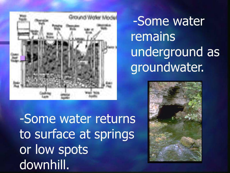 -Some water remains underground as groundwater.
