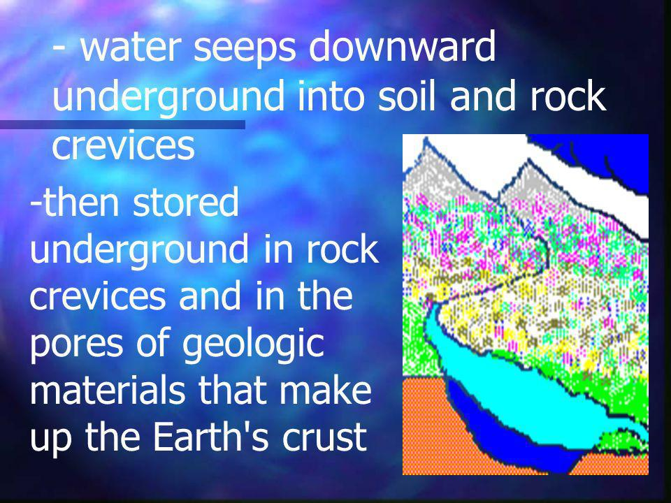 - water seeps downward underground into soil and rock crevices