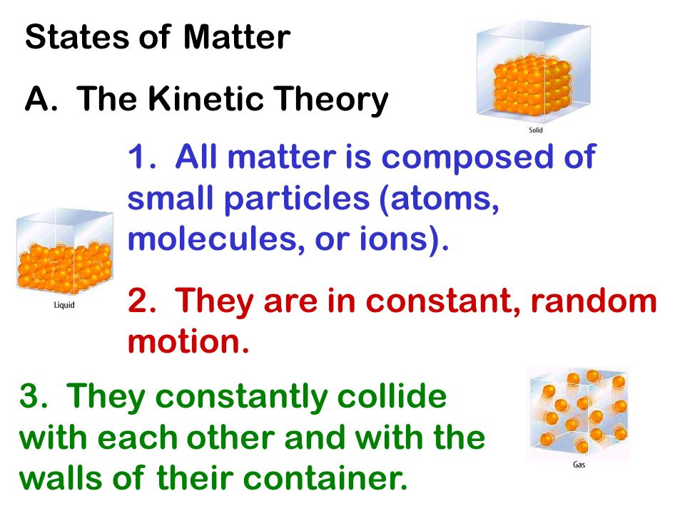 States of Matter A. The Kinetic Theory. 1. All matter is composed of small particles (atoms, molecules, or ions).