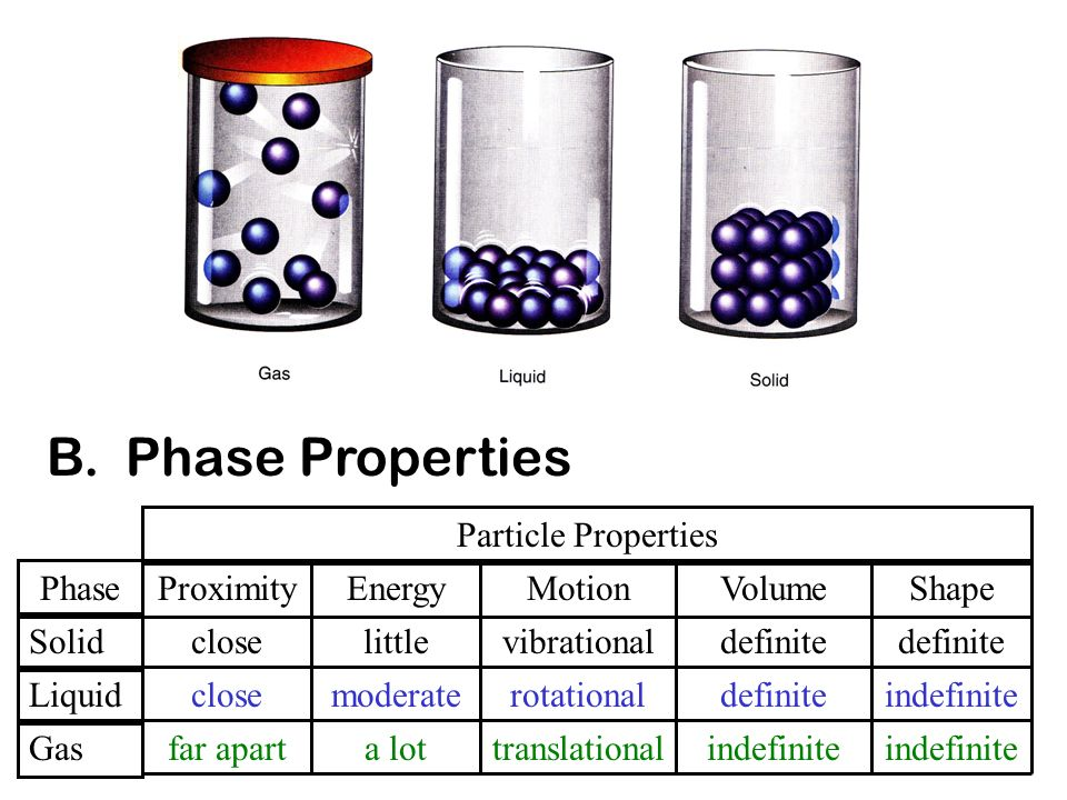 B. Phase Properties Particle Properties Phase Proximity Energy Motion