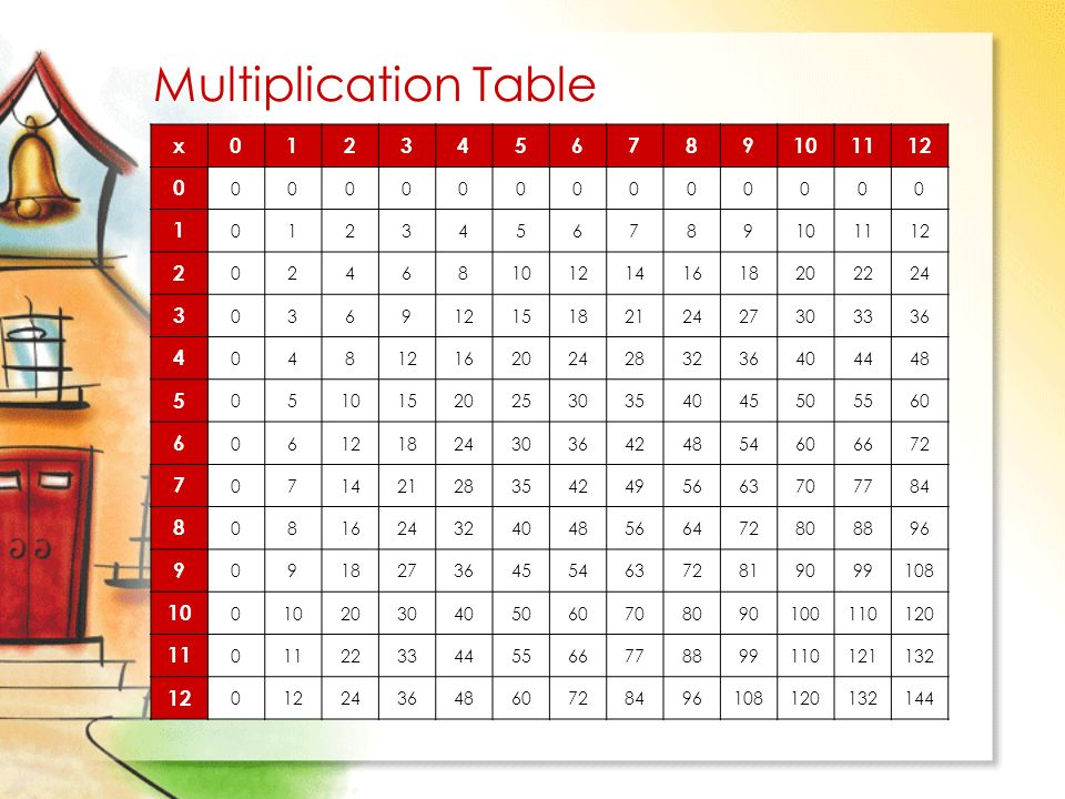 Multiplication table x ppt download for Nfpa 72 99 table 7 3 1