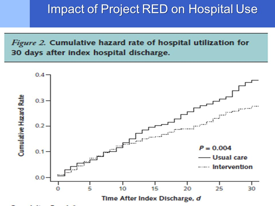 Impact of Project RED on Hospital Use