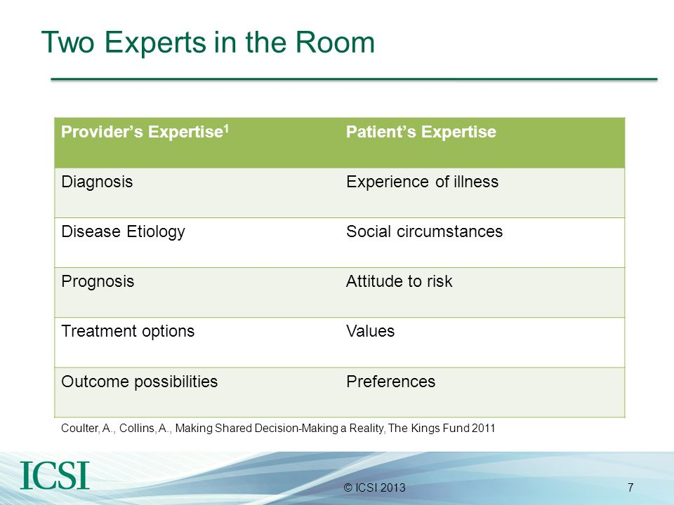Two Experts in the Room Provider's Expertise1 Patient's Expertise