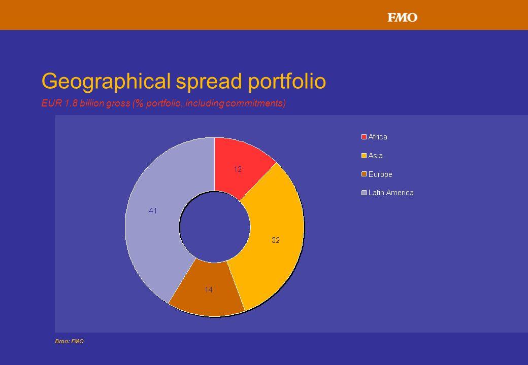 Geographical spread portfolio