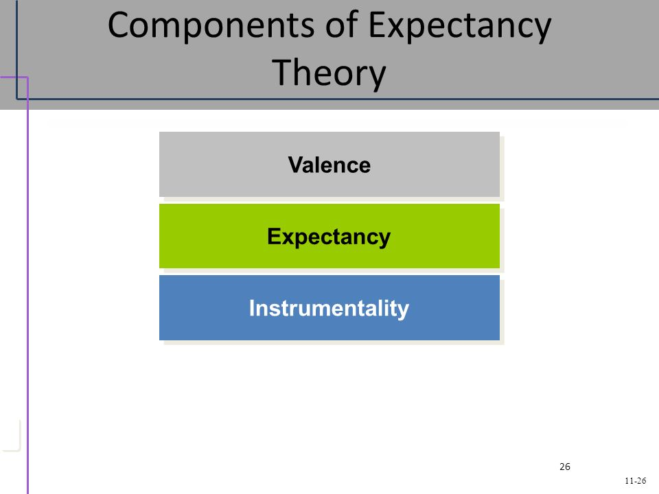 the expectancy theory key components and relationships Motivation and transactional, charismatic, and relationships between leaders' motivation key components - charisma - received increased.