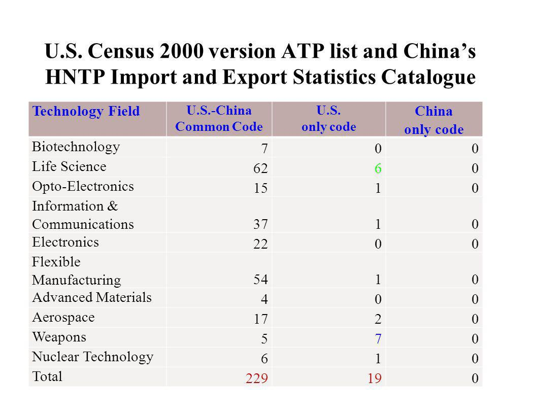 U.S. Census 2000 version ATP list and China's HNTP Import and Export Statistics Catalogue