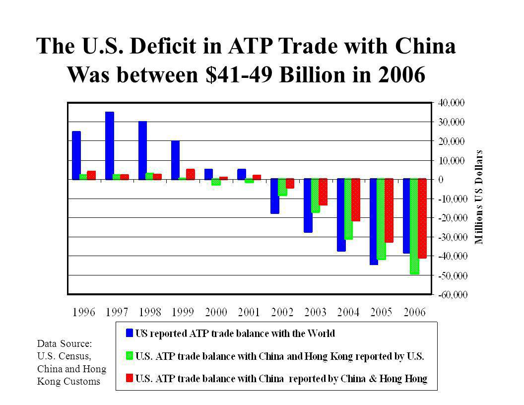 The U.S. Deficit in ATP Trade with China Was between $41-49 Billion in 2006
