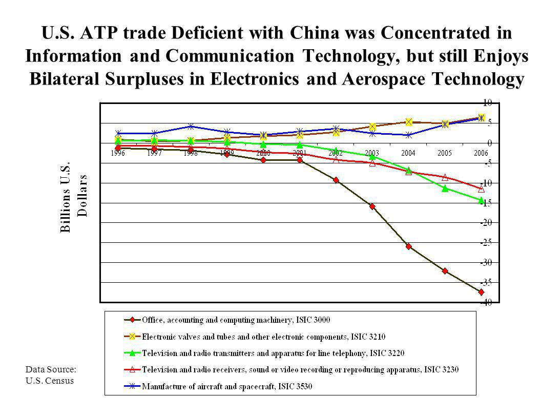 U.S. ATP trade Deficient with China was Concentrated in Information and Communication Technology, but still Enjoys Bilateral Surpluses in Electronics and Aerospace Technology