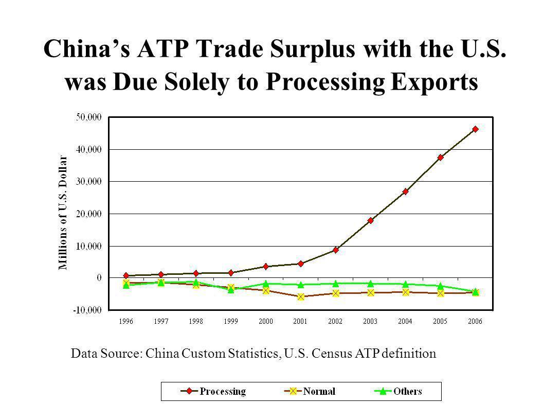 China's ATP Trade Surplus with the U. S