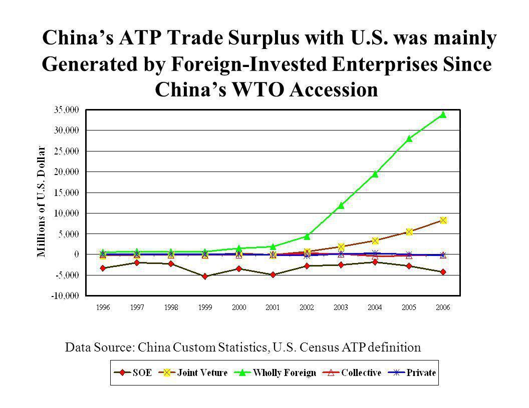 China's ATP Trade Surplus with U. S