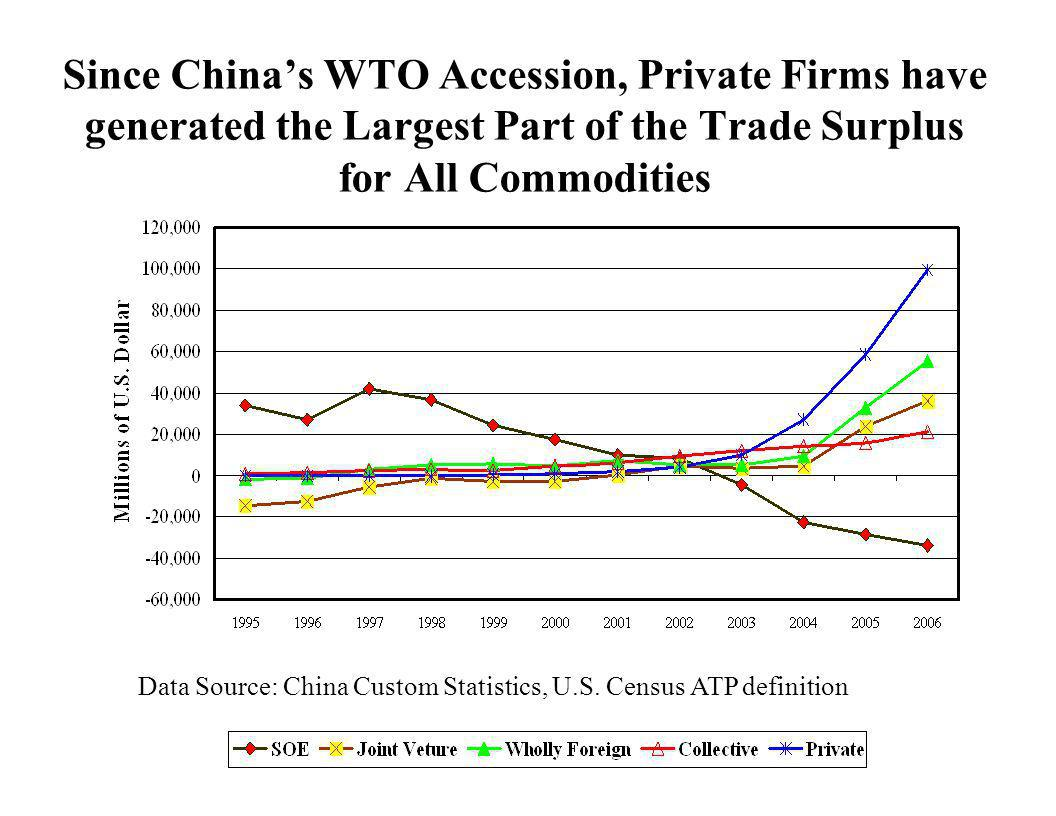 Since China's WTO Accession, Private Firms have generated the Largest Part of the Trade Surplus for All Commodities