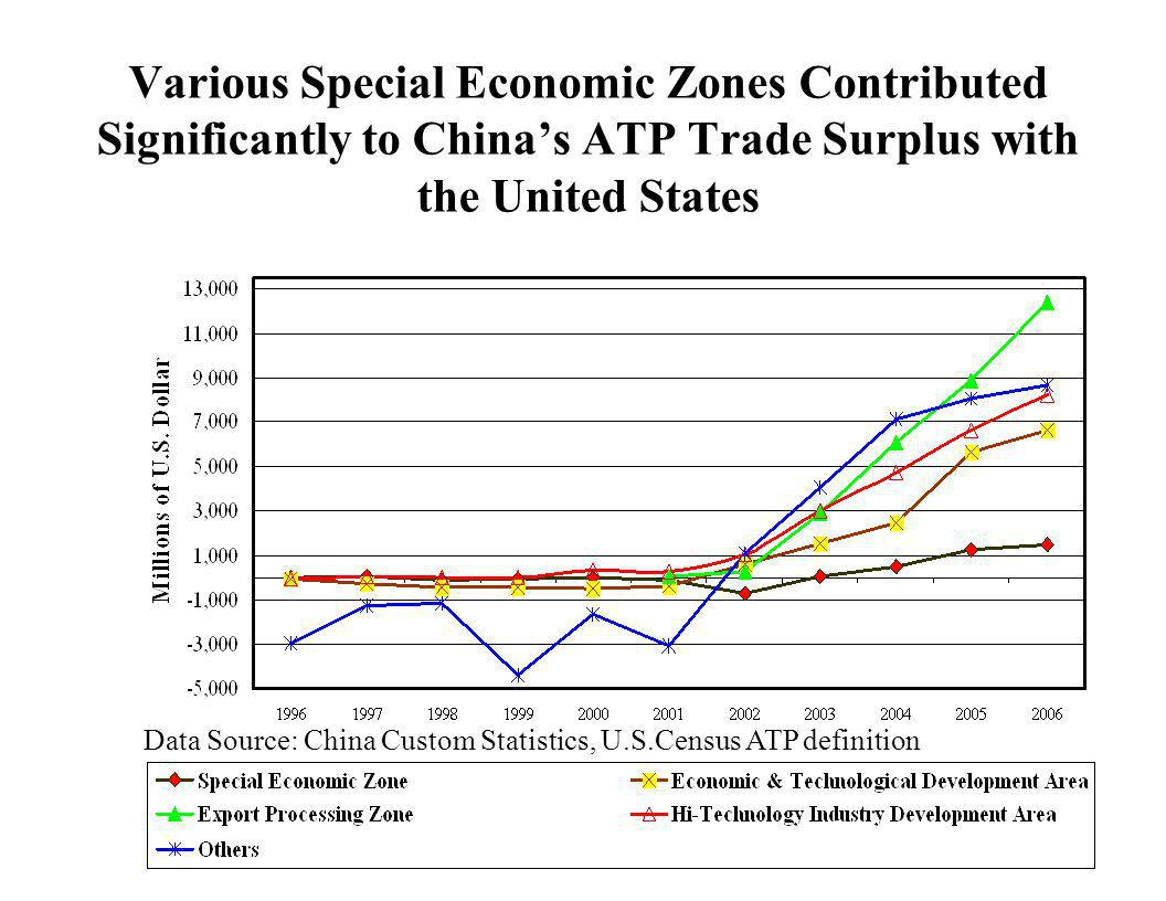 Various Special Economic Zones Contributed Significantly to China's ATP Trade Surplus with the United States