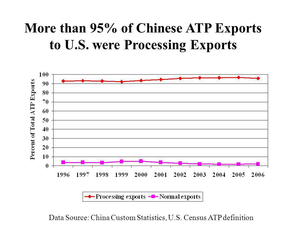 More than 95% of Chinese ATP Exports to U.S. were Processing Exports