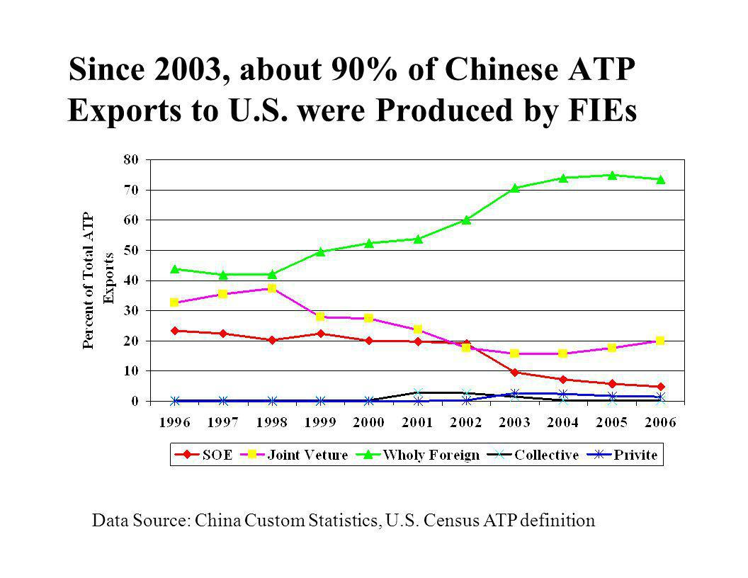 Since 2003, about 90% of Chinese ATP Exports to U. S