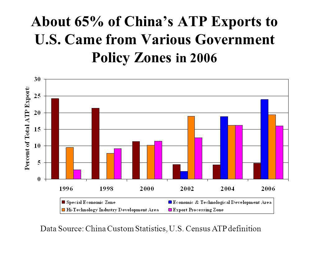 About 65% of China's ATP Exports to U. S