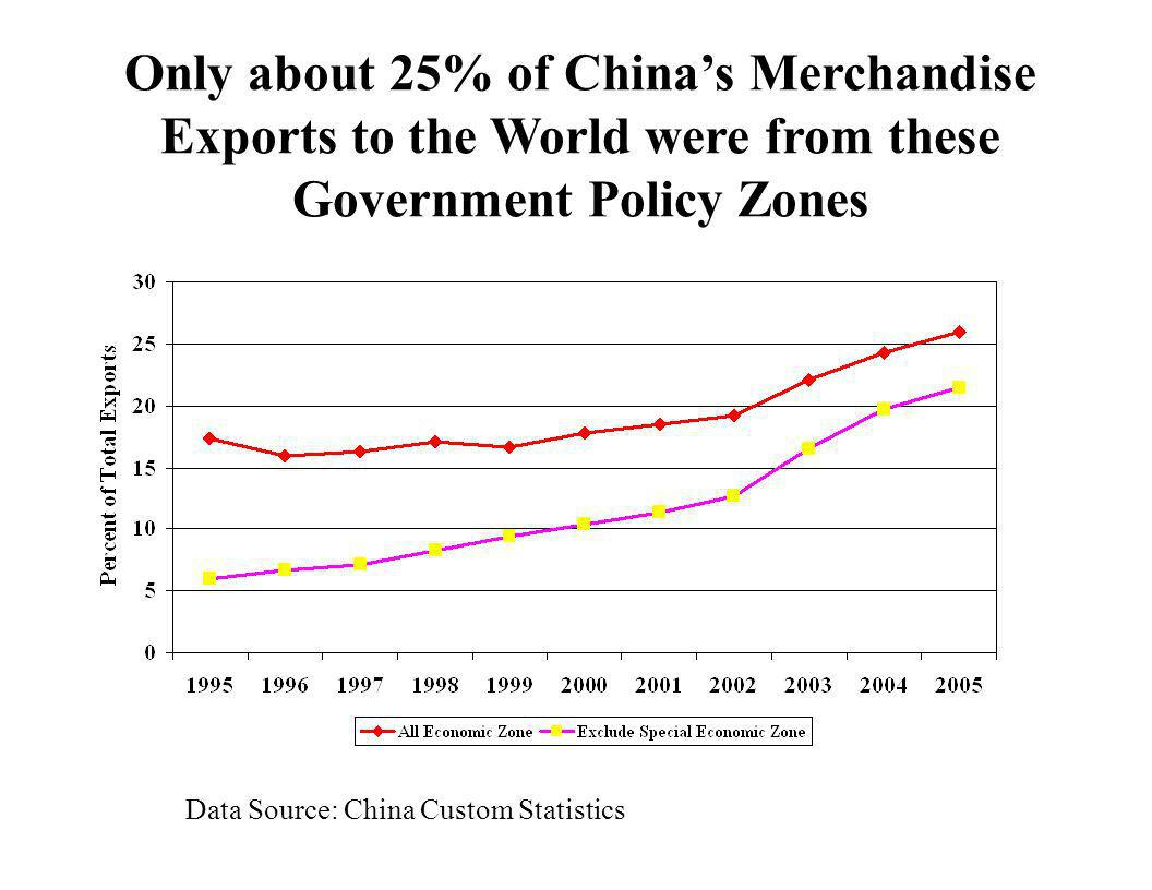 Only about 25% of China's Merchandise Exports to the World were from these Government Policy Zones