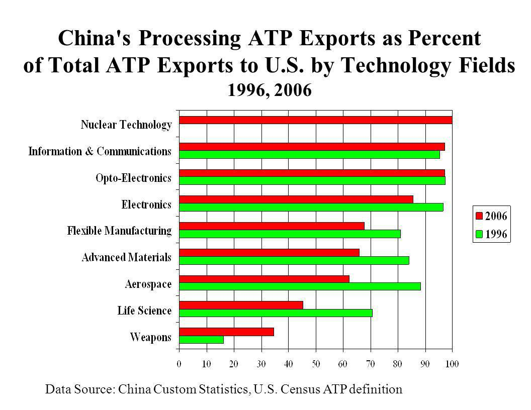 China s Processing ATP Exports as Percent of Total ATP Exports to U. S
