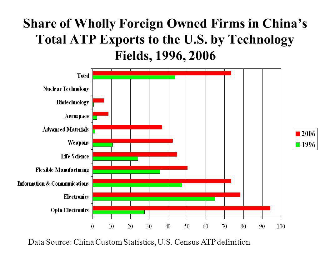 Share of Wholly Foreign Owned Firms in China's Total ATP Exports to the U.S. by Technology Fields, 1996, 2006
