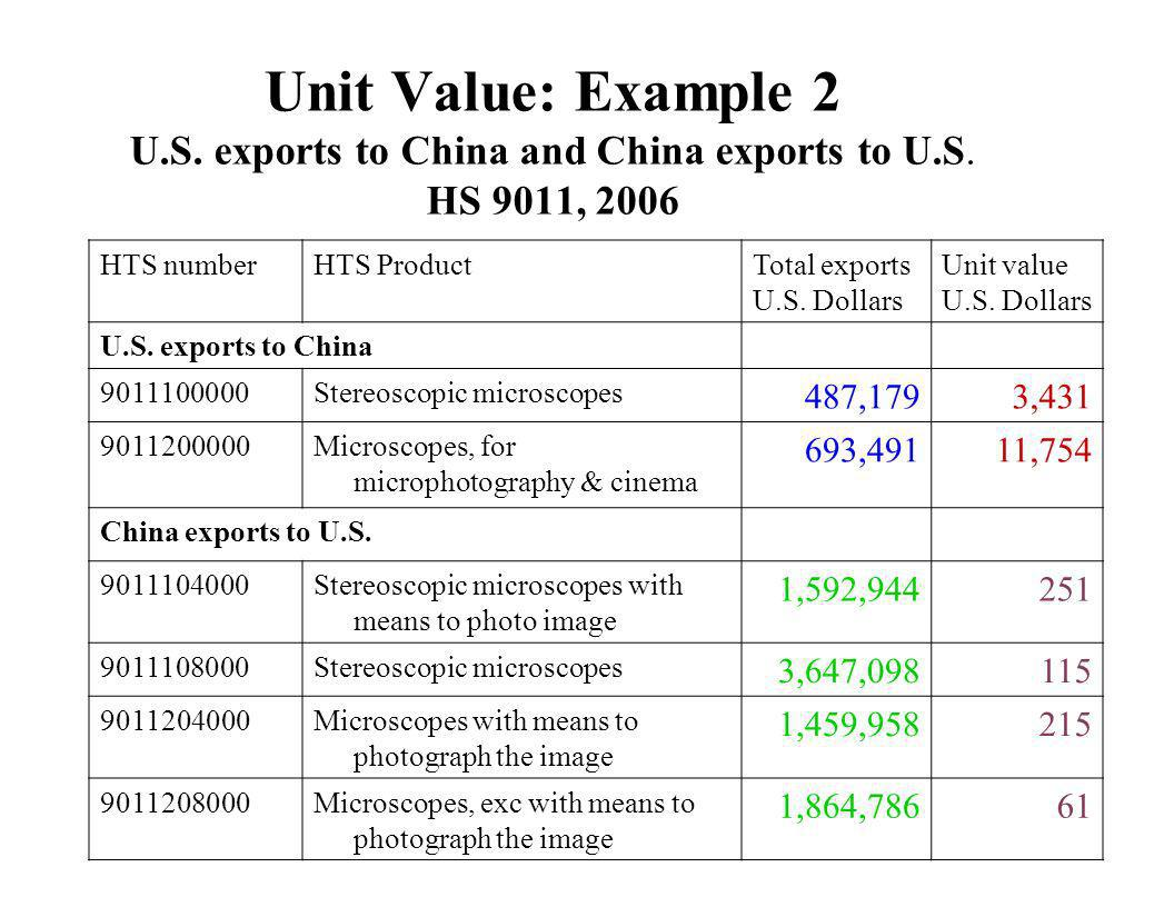 Unit Value: Example 2 U. S. exports to China and China exports to U. S
