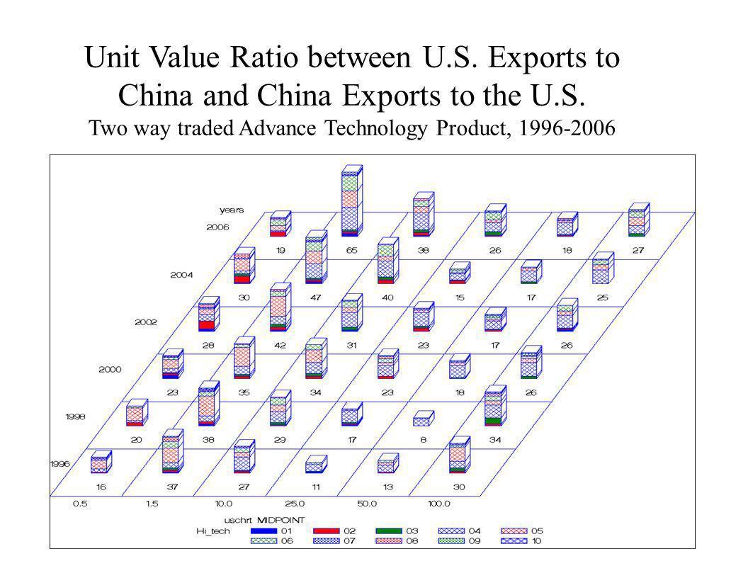 Unit Value Ratio between U. S