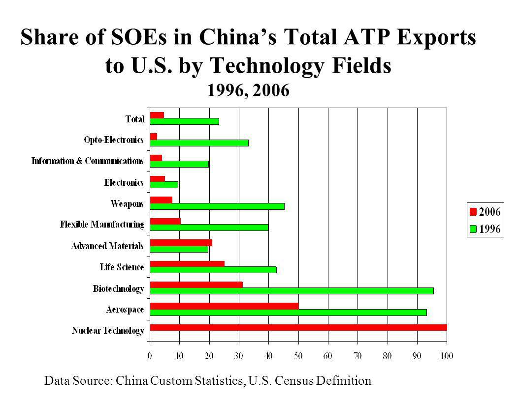 Share of SOEs in China's Total ATP Exports to U. S