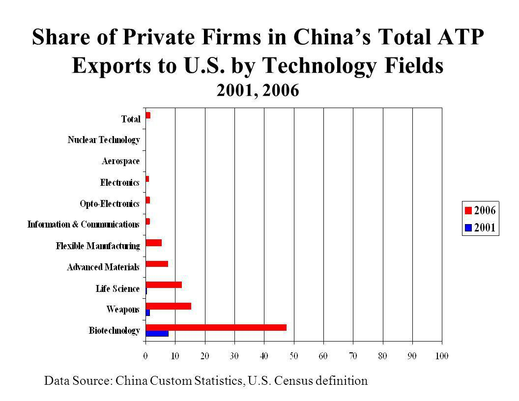 Share of Private Firms in China's Total ATP Exports to U. S