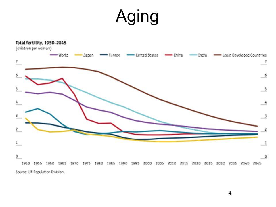 harvard research on increasing life longevity