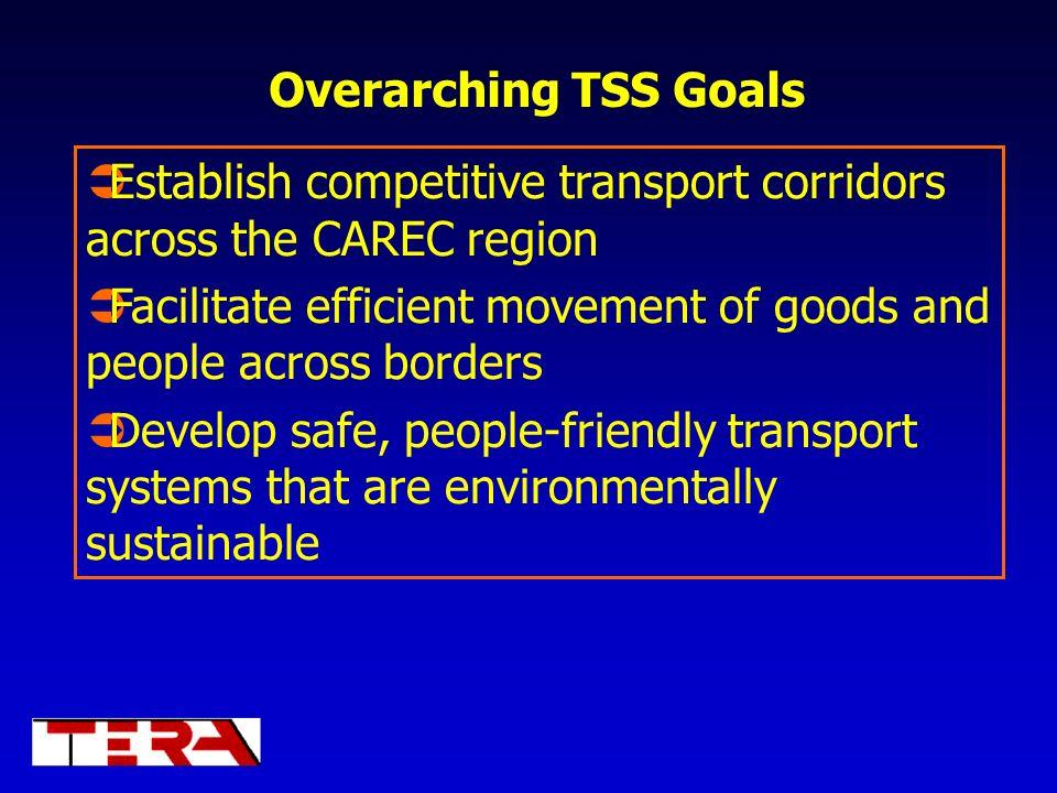 Establish competitive transport corridors across the CAREC region