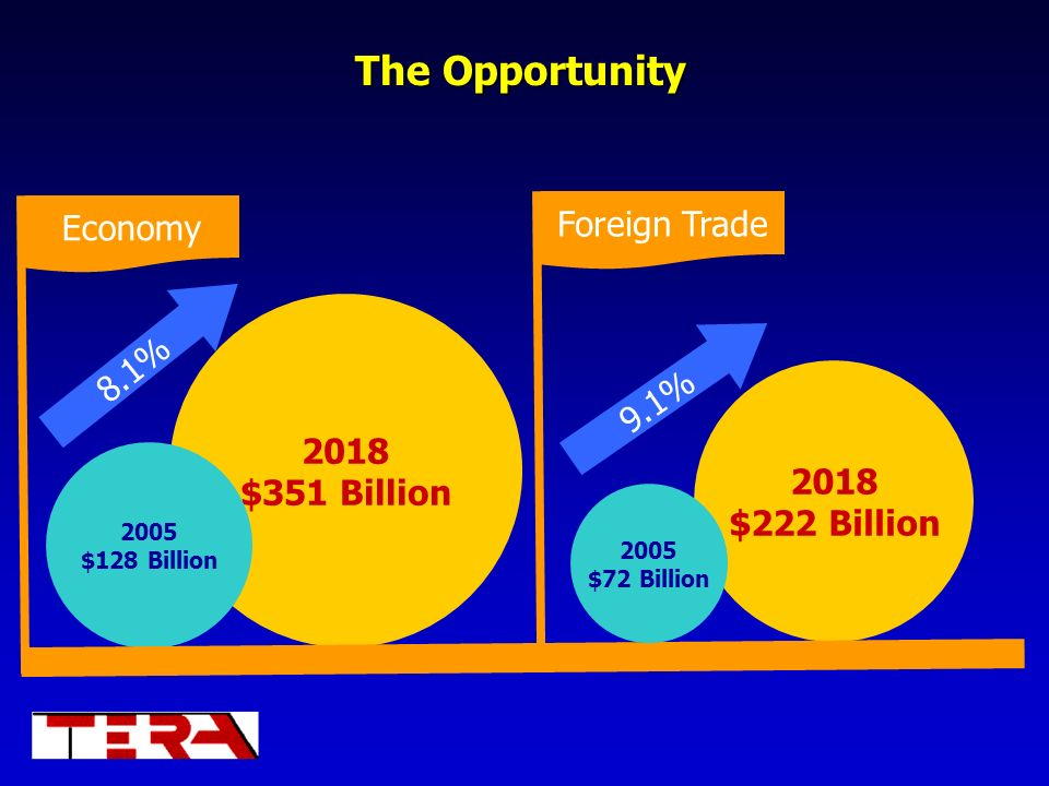 The Opportunity Foreign Trade Economy 8.1% 9.1% 2018 $351 Billion 2018