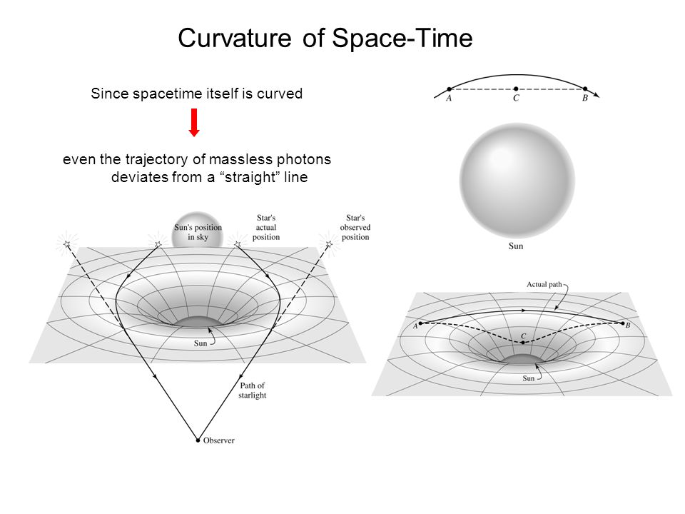 Black holes and general relativity ppt video online download for Space time curvature
