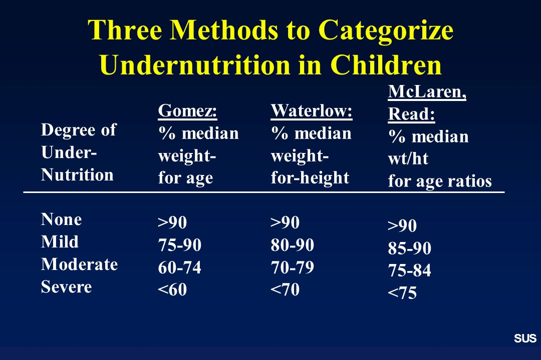 Three Methods to Categorize Undernutrition in Children