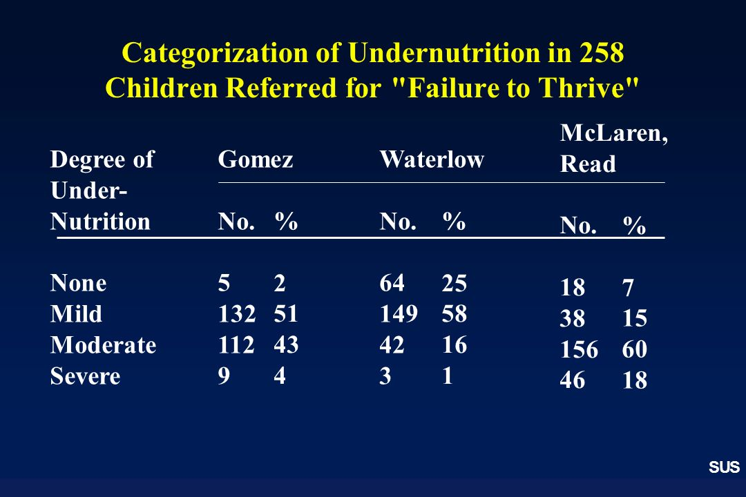 Categorization of Undernutrition in 258 Children Referred for Failure to Thrive