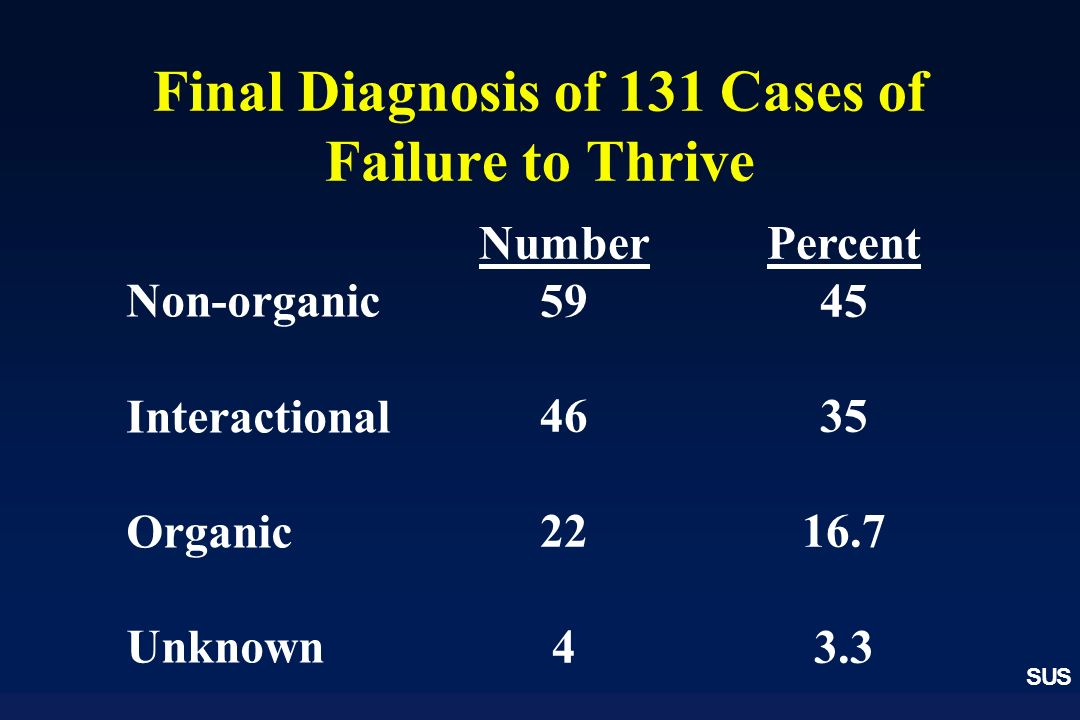Final Diagnosis of 131 Cases of Failure to Thrive