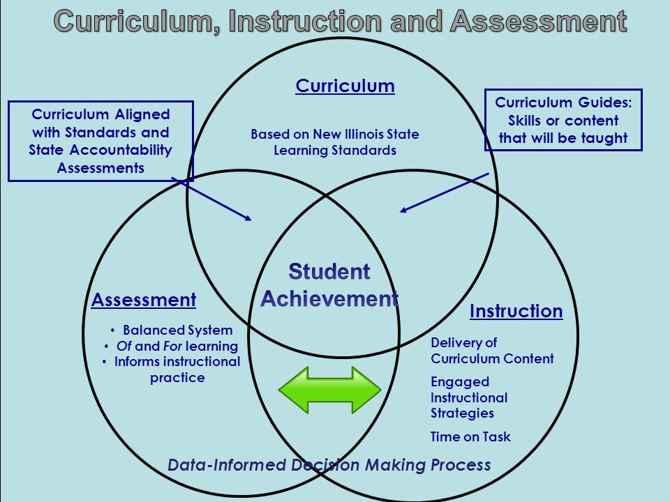 curriculum assessment How can the answer be improved.