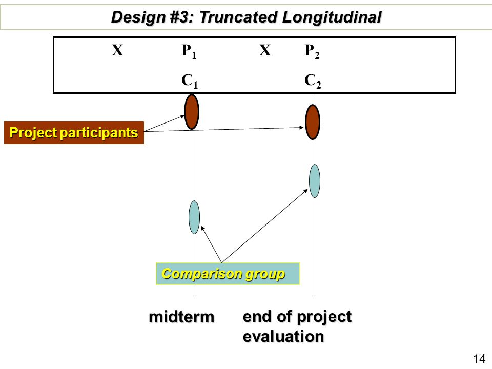 Design #3: Truncated Longitudinal