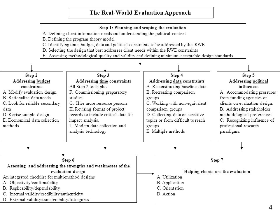 4 The Real-World Evaluation Approach