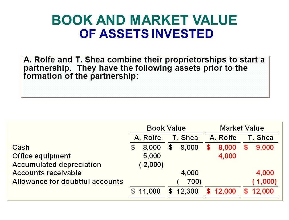 BOOK AND MARKET VALUE OF ASSETS INVESTED