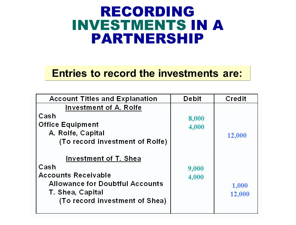 RECORDING INVESTMENTS IN A PARTNERSHIP