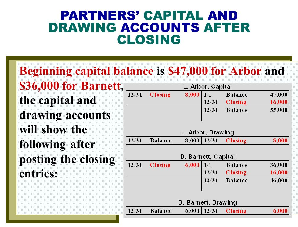 PARTNERS' CAPITAL AND DRAWING ACCOUNTS AFTER CLOSING