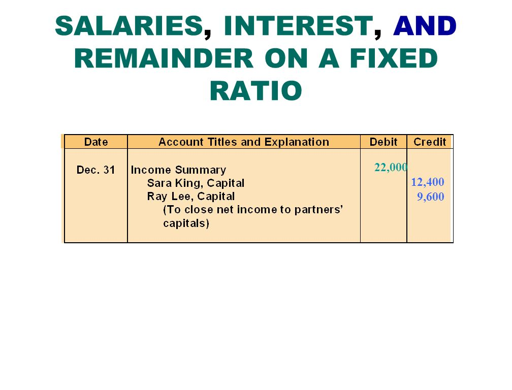 SALARIES, INTEREST, AND REMAINDER ON A FIXED RATIO