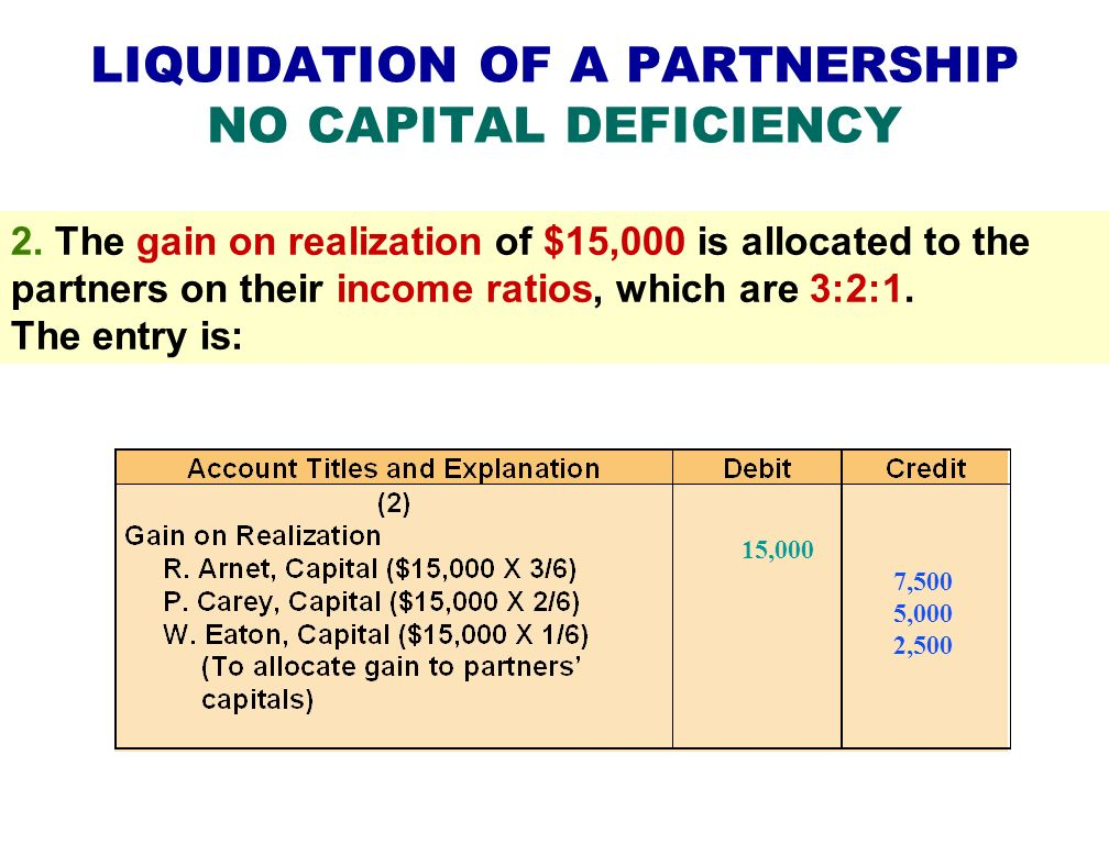 LIQUIDATION OF A PARTNERSHIP NO CAPITAL DEFICIENCY