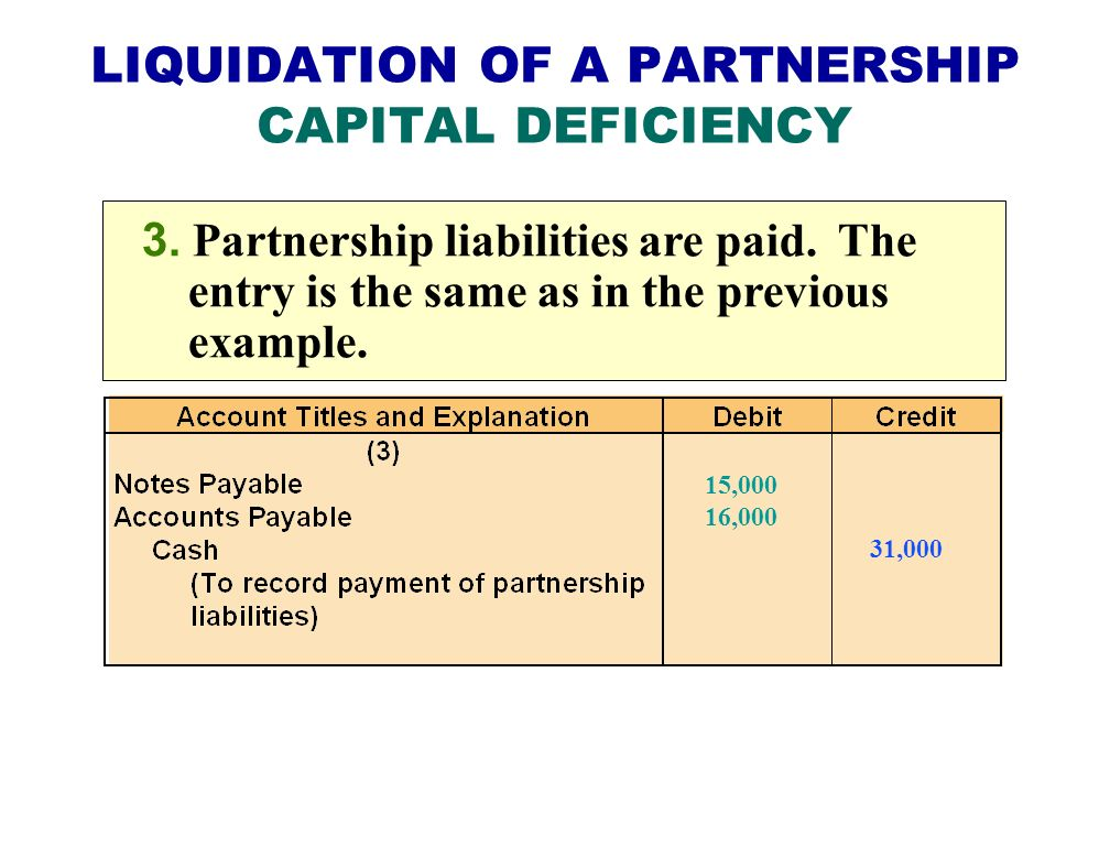 LIQUIDATION OF A PARTNERSHIP CAPITAL DEFICIENCY