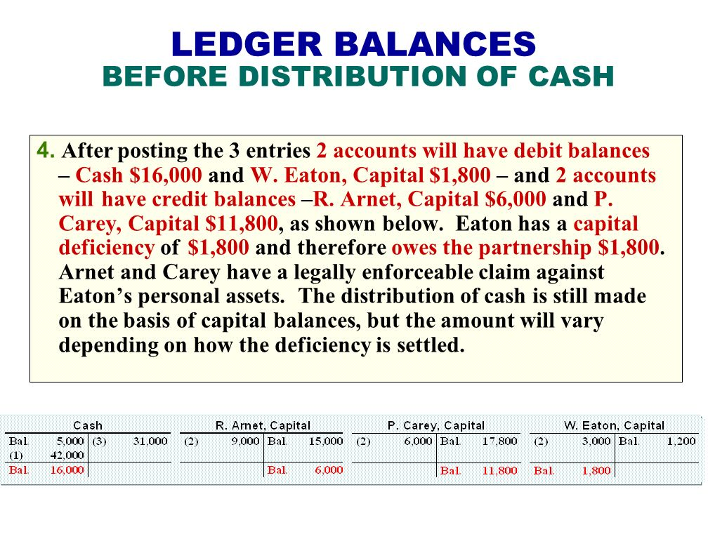LEDGER BALANCES BEFORE DISTRIBUTION OF CASH